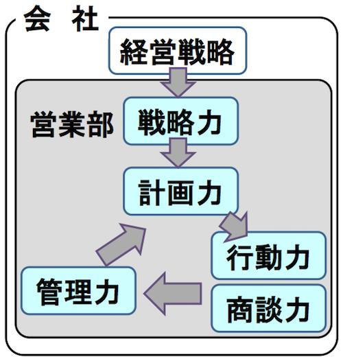 【営業力を測る5つの指標】