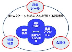 営業力を科学する3つのポイント