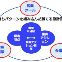 営業プロセスのPDCAを回す仕組み