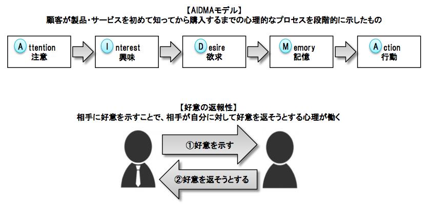 AIDMAモデル画像