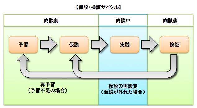 仮設・検証サイクル