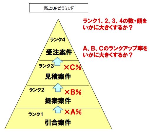 売上UPピラミッド