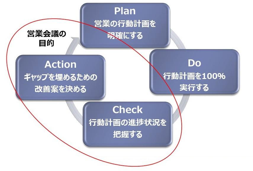 営業会議の実践法3