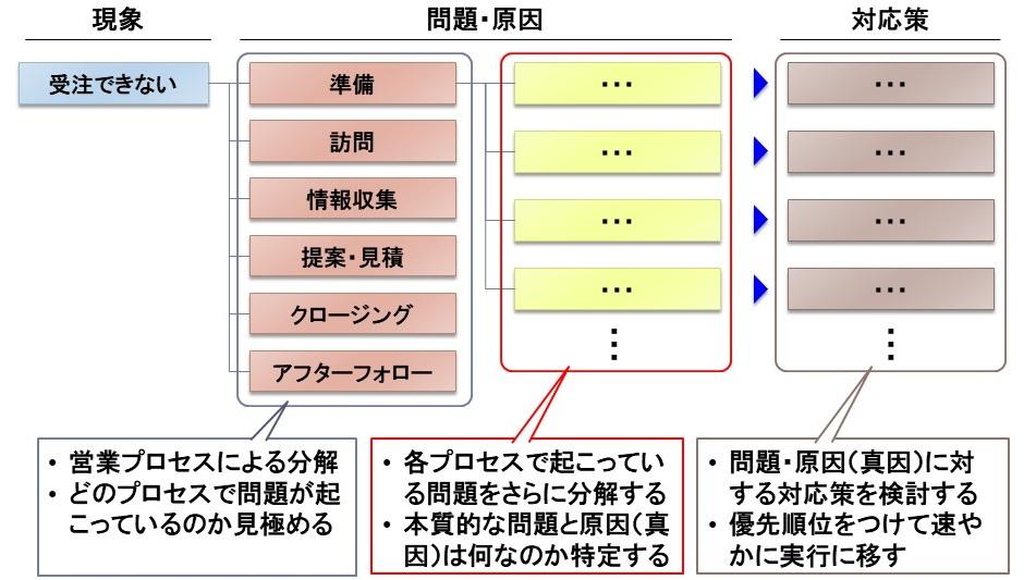 営業会議の実践法5