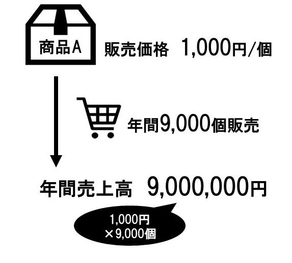 最適な売価設定法1