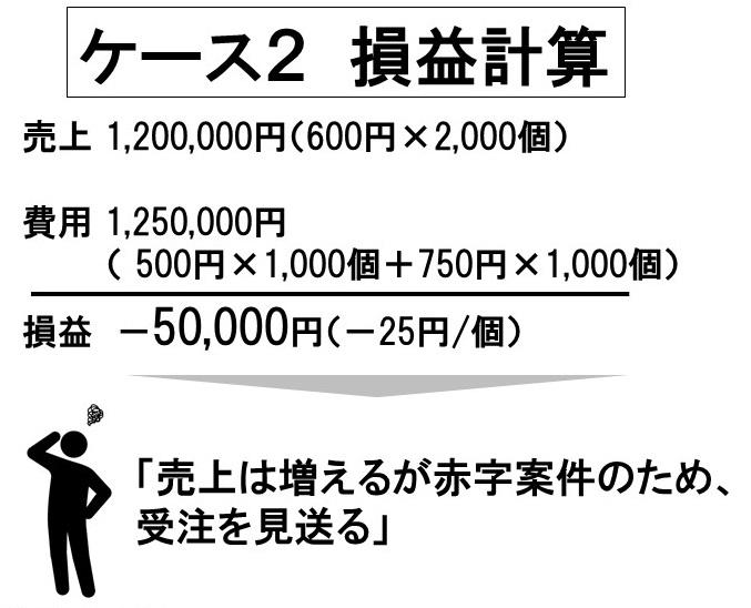 最適な売価設定法8