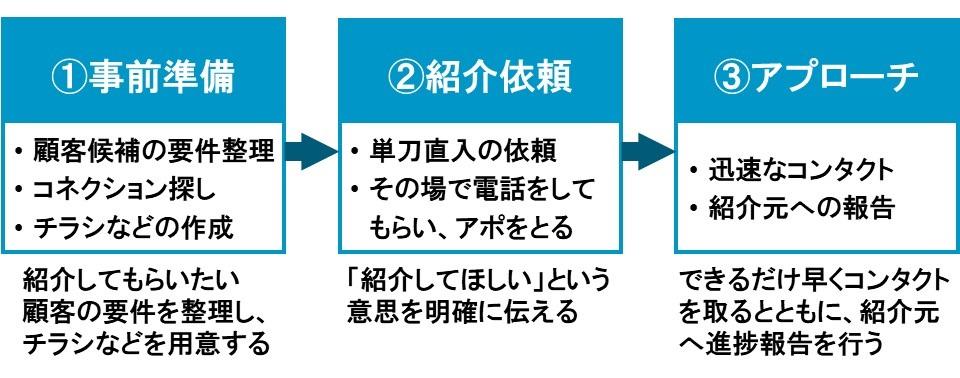 新規顧客の開拓法3