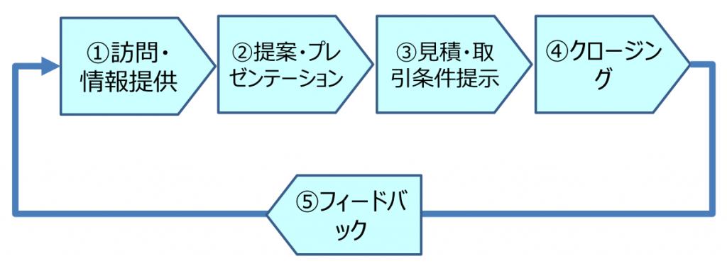 一般的な企業の営業プロセス