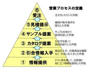 包装材料店の売上UPピラミッド例