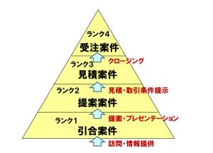 売上UPピラミッド基本形