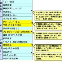 7.営業プロセスを細分化した営業行動