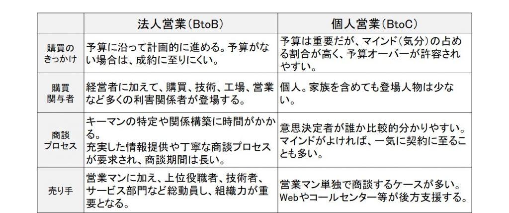 8.法人営業と個人営業の違いB