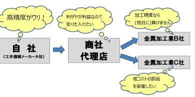 16.立場による購買選定要因
