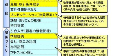 7.2 営業プロセスを細分化した営業行動