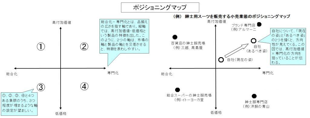 26.ポジショニングマップ