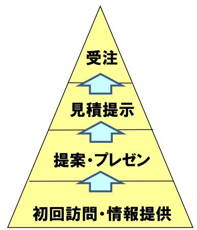 51.売上UPピラミッド4階層