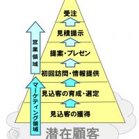 55.デジマ&売上UPピラミッド