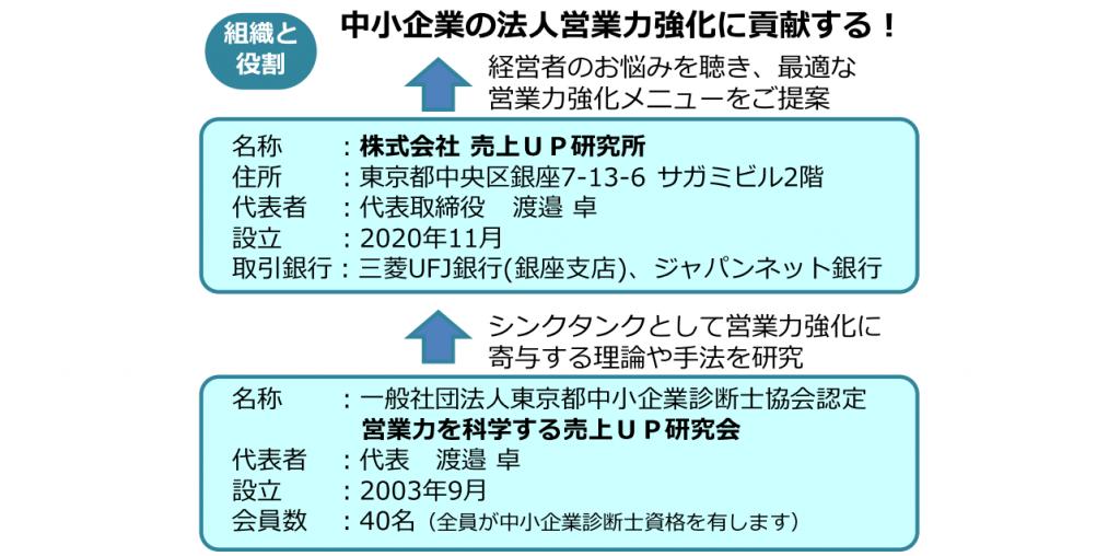株式会社.研究会役割分担210313A