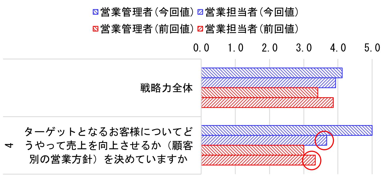 69.2 顧客別営業方針のアンケート結果グラフ