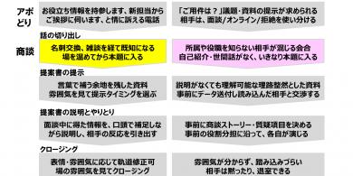 73.リアル商談とオンライン商談の違い