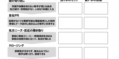 74.2 オンライン商談ロープレフォーマット