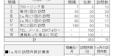 77.訪問間隔設定表