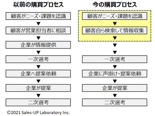 79.購買プロセスの変化