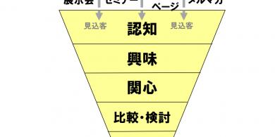 81.売上UPファネル