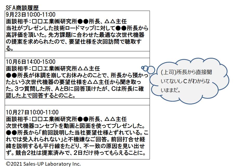 88.2 SFA商談履歴